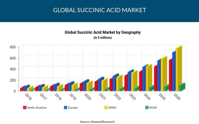 Global Succinic acid market