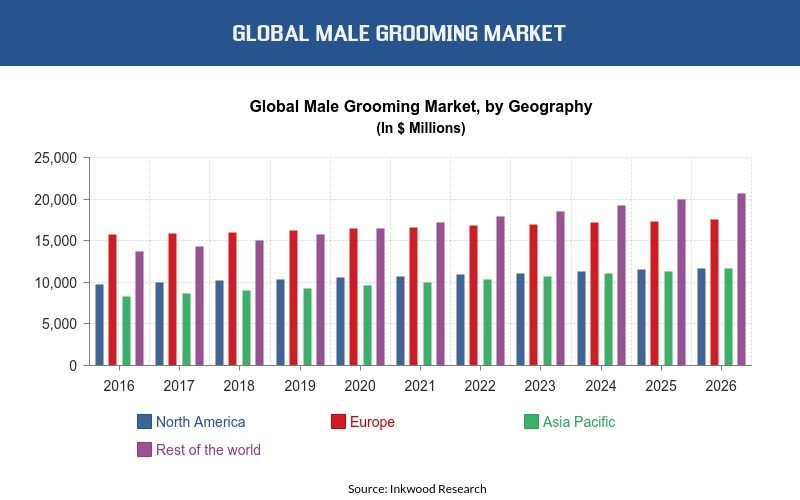 Male grooming Product Market News