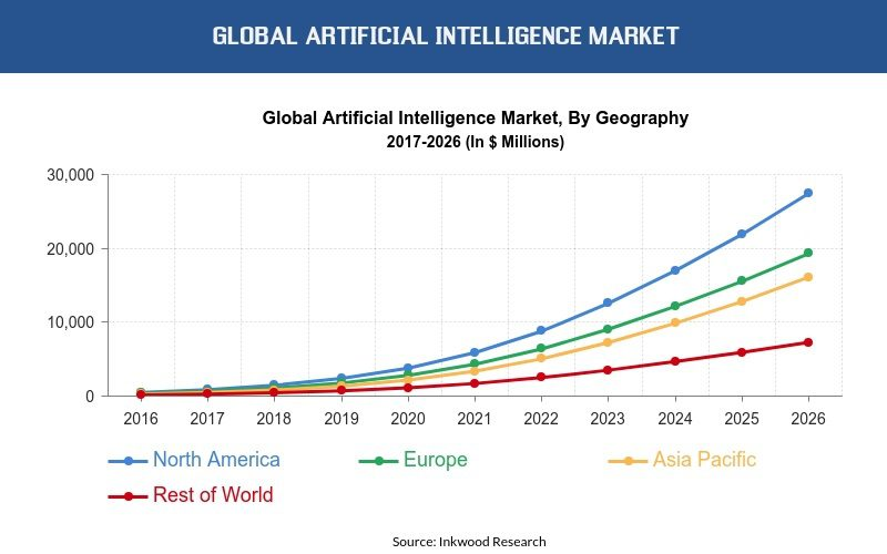Artificial Intelligence Graph