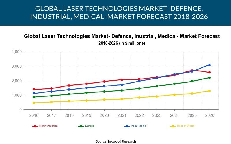 Global Laser Technologies Market