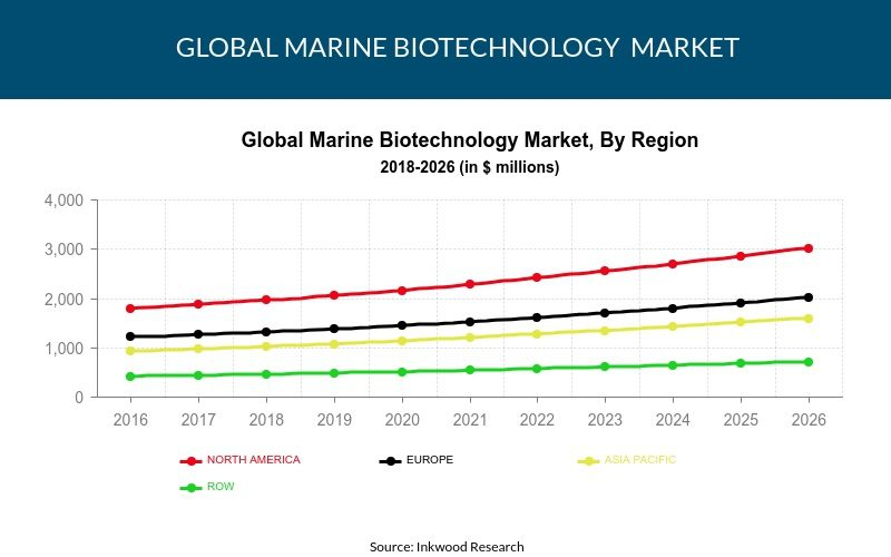 Global marine biotechnology market