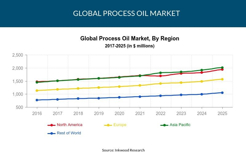 Global Process Oil market