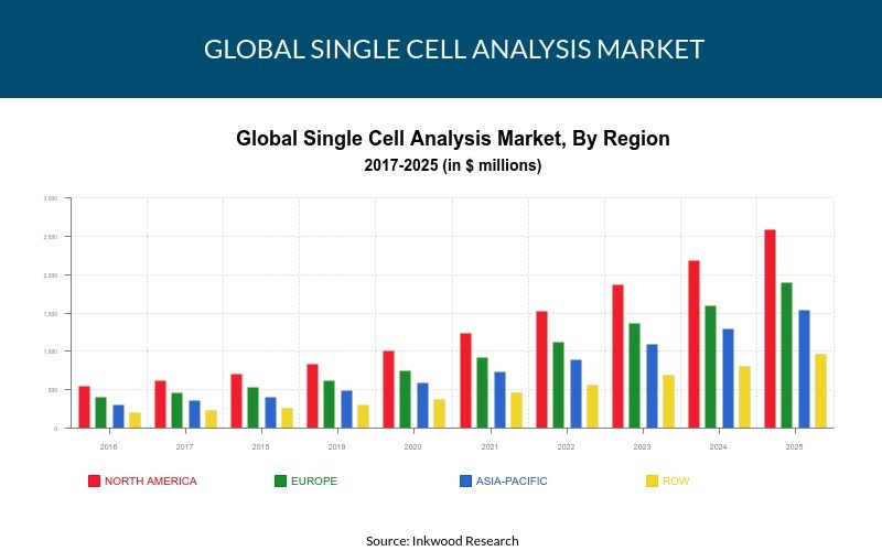Global Single Cell Analysis Market