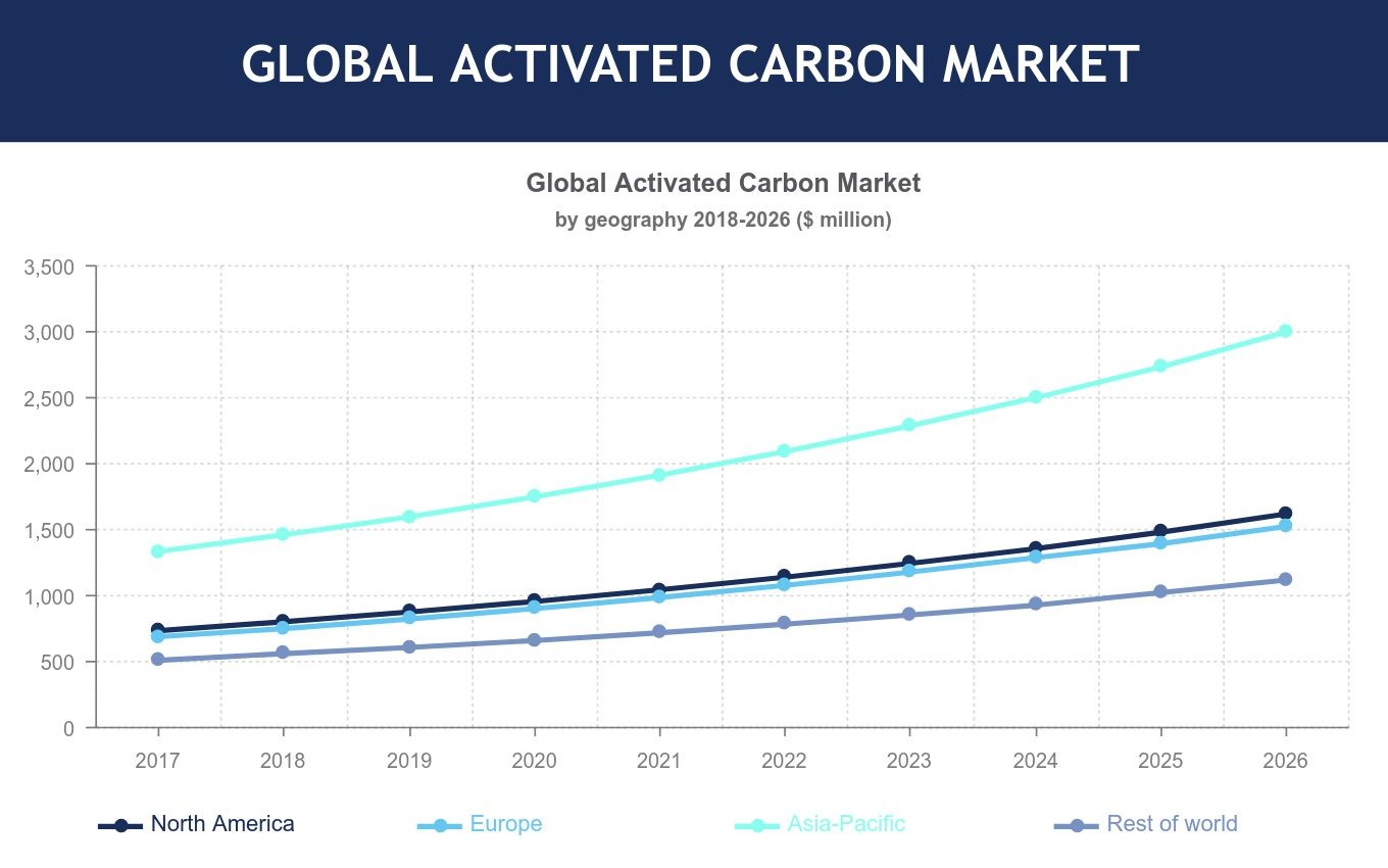 global activated carbon market Global activated carbon market size was estimated at usd 223 billion in 2013  global activated carbon market was valued at $241 billion in.