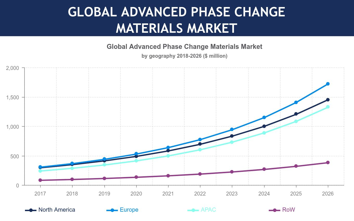 Global Advanced Phase Change Material Market