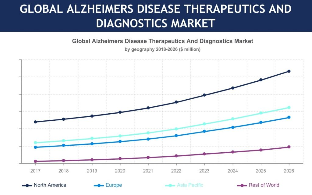 Global Alzheimer's Disease Therapeutics and Diagnostics Market