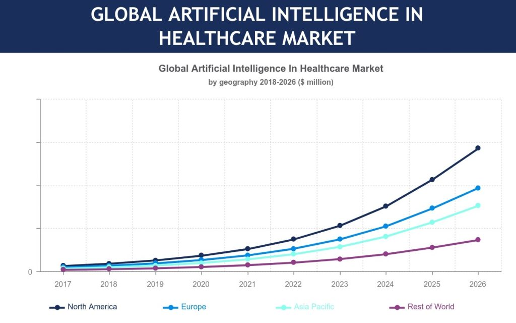 Global Artificial Intelligence in Healthcare Market