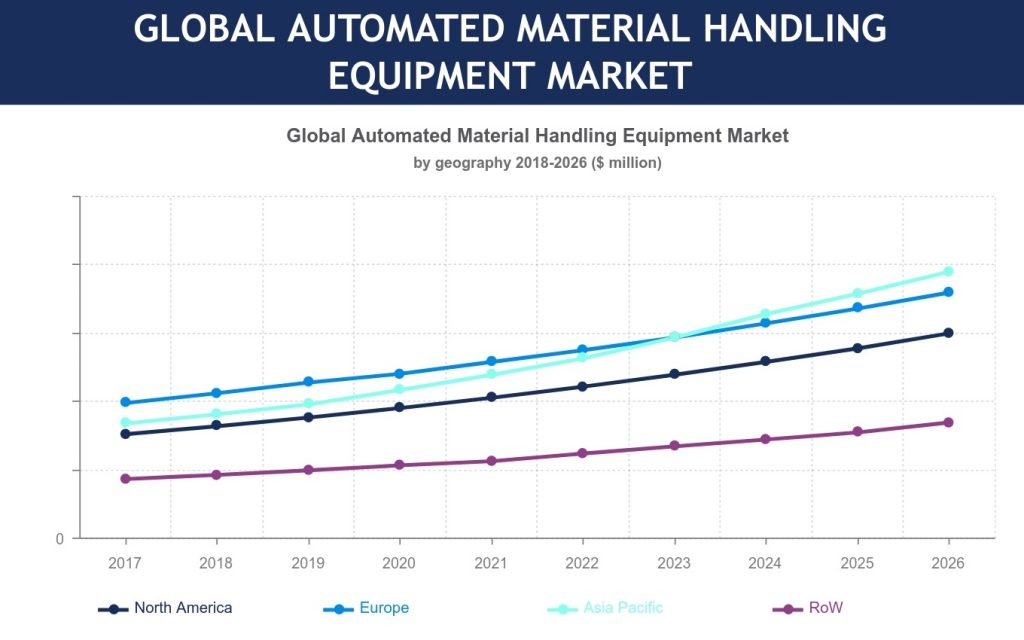 Automated Material Handling Equipment Market To Grow At