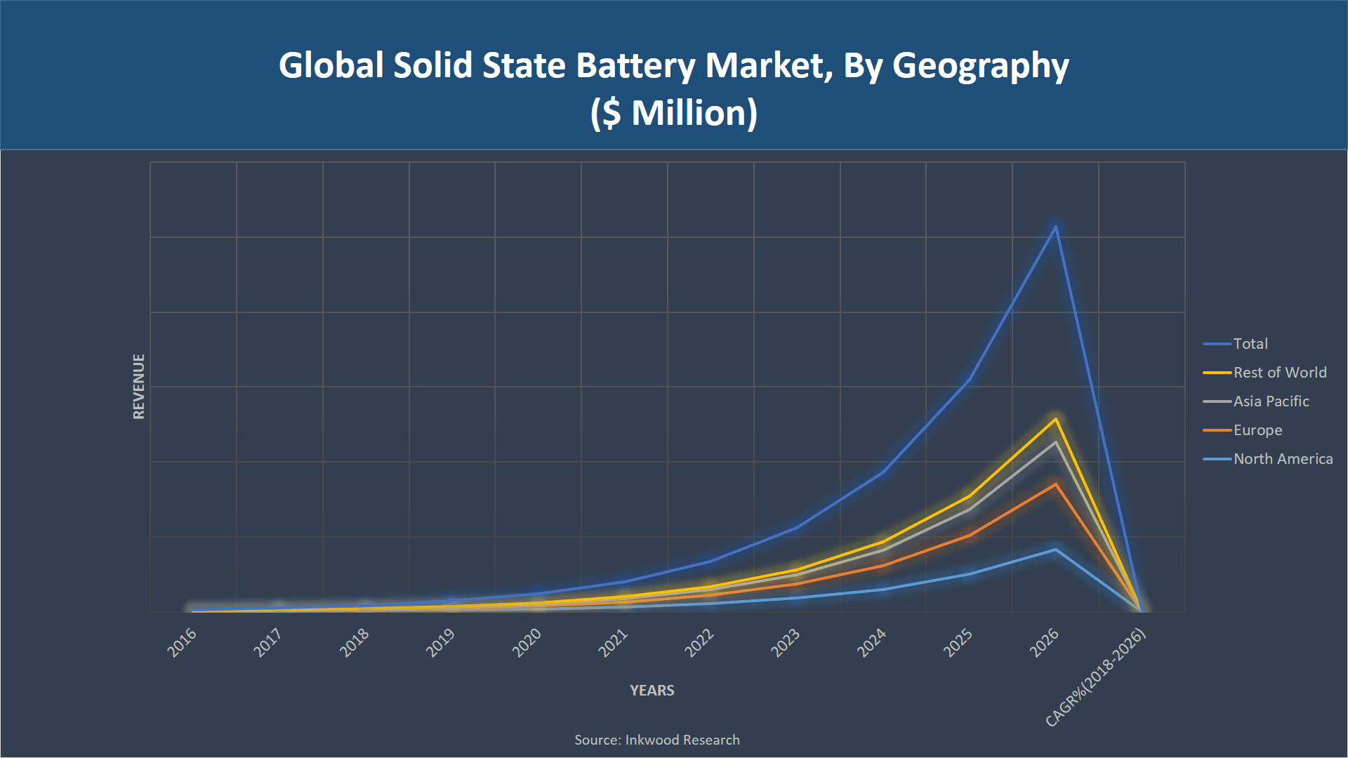 Global Solid State Battery Market To Exhibit Tremendous Growth