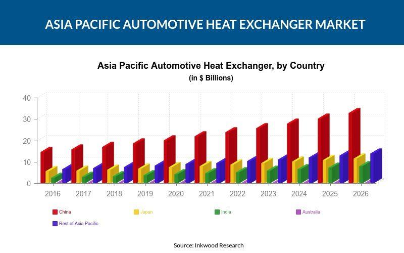 Asia Pacific Automotive Heat Exchanger Market