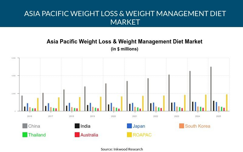 Asia Pacific Weight Loss & Weight Management Diet Market