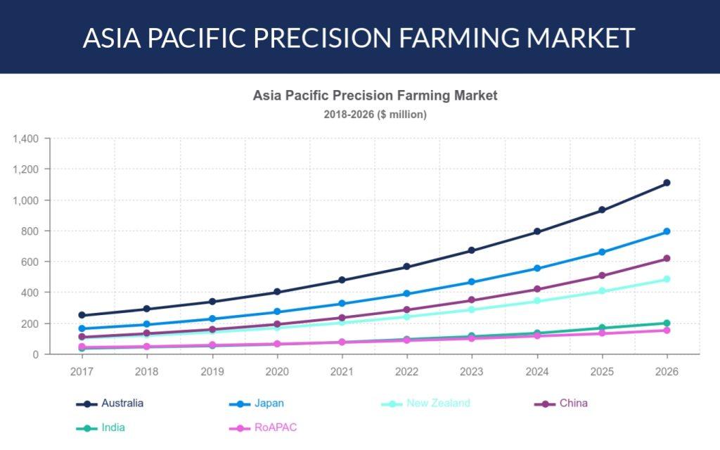 Asia Pacific precision farming market