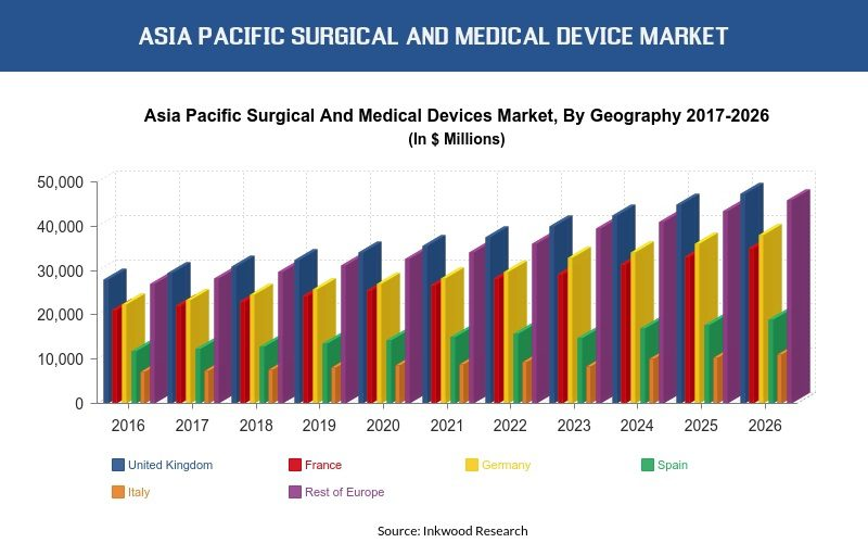 Asia Pacific Surgical And Medical Device Market