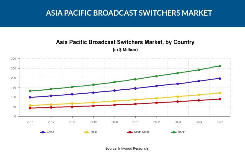 Asia Pacific Broadcast Switchers Market