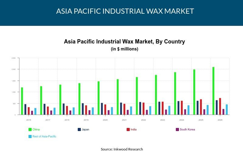 Asia Pacific Industrial Wax Market