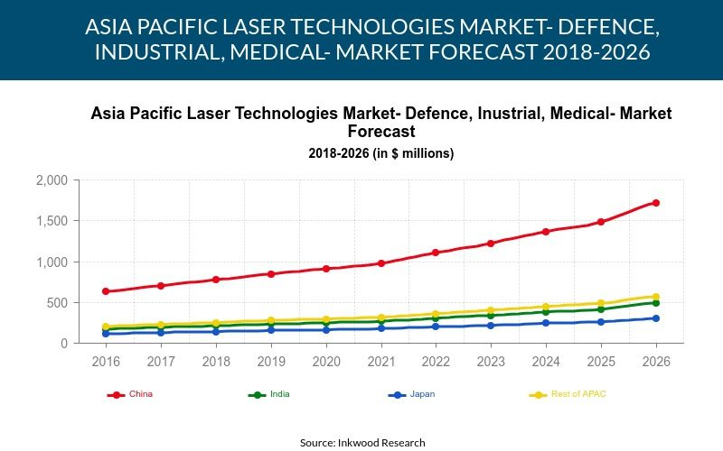 Asia Pacific Laser Technologies Market
