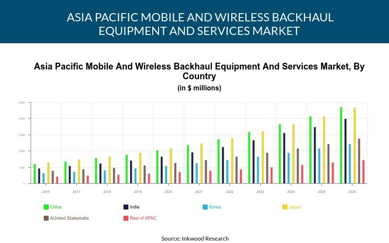 Asia Pacific Mobile And Wireless Backhaul Equipment And Services Market