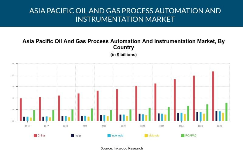 Asia Pacific Oil And Gas Process Automation And Instrumentation Market