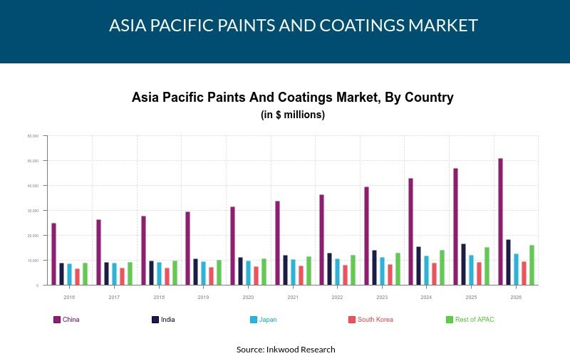 Asia Pacific Paints And Coatings Market