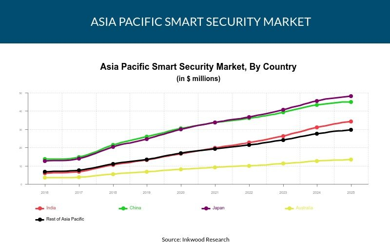 Asia Pacific Smart Security Market