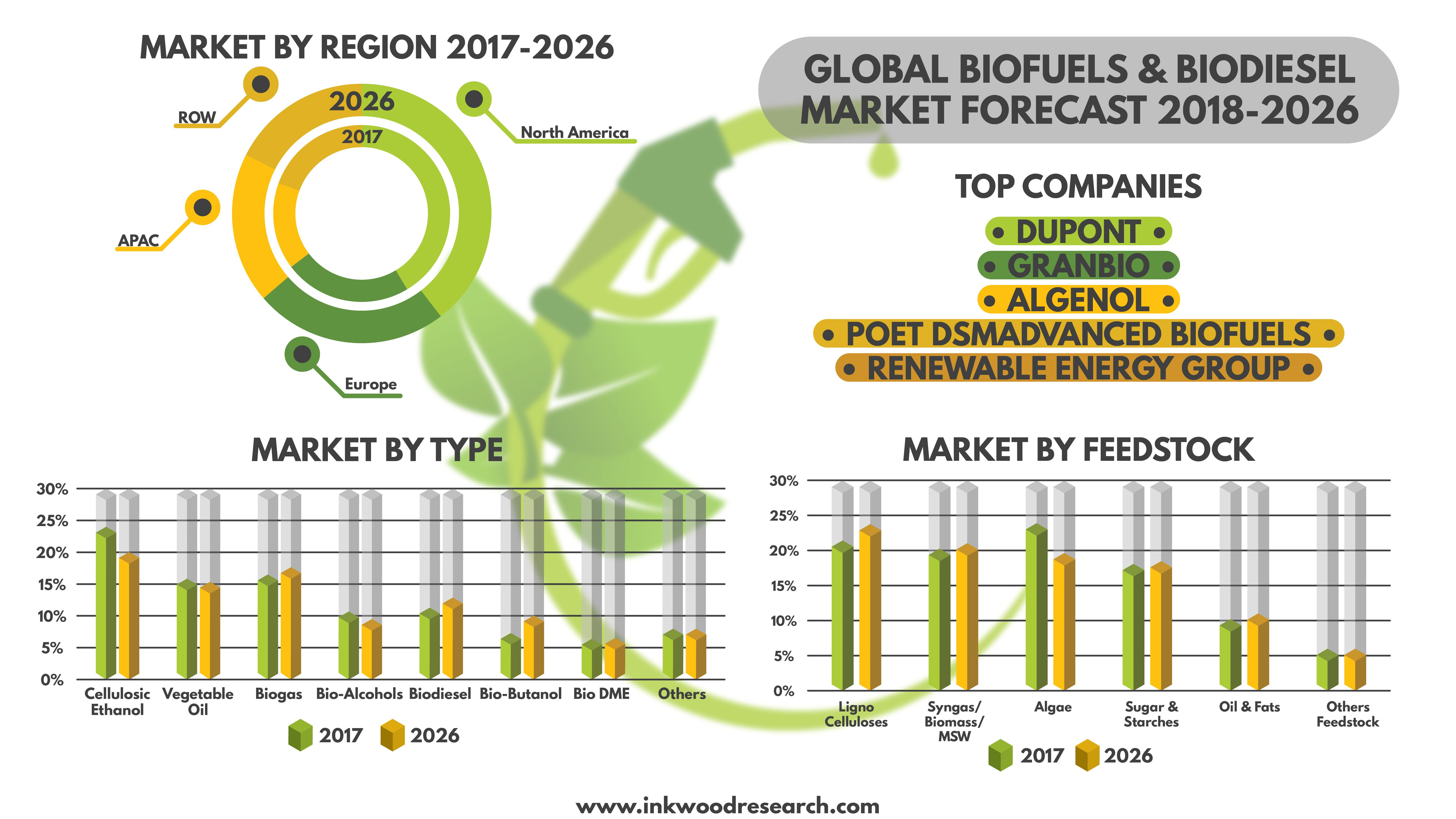 biofuels market - global industry trends, share, forecast & analysis