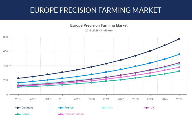 Europe precision farming market