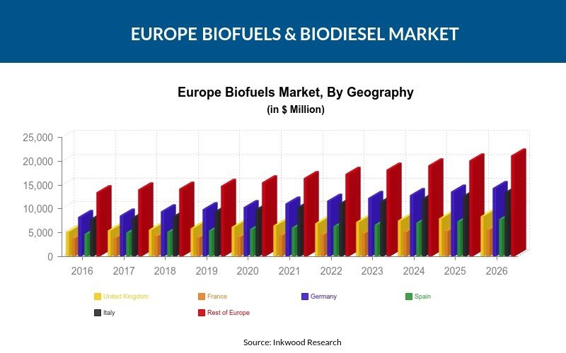 Resultado de imagem para Advanced Biofuel Market Size with Global Investment, Top Companies Analysis, New Business Developments and Forecast 2026