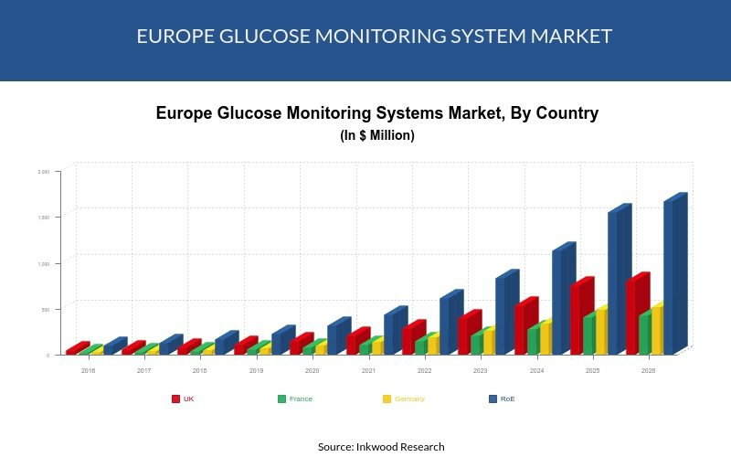 Europe Continuous Glucose Monitoring System
