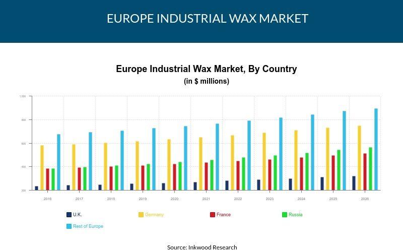 Europe Industrial Wax Market