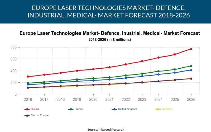 Europe Laser Technologies Market