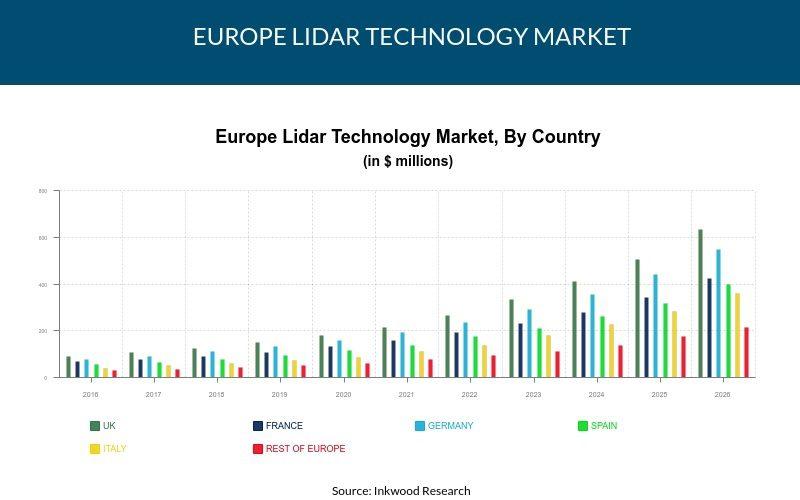 Europe LiDAR Technology Market Size, Trends, Analysis 2018-2026