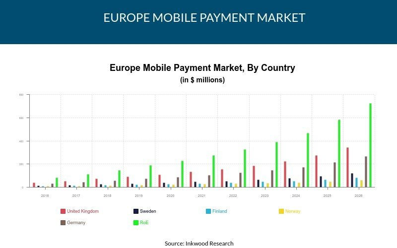 Europe Mobile Payment Market