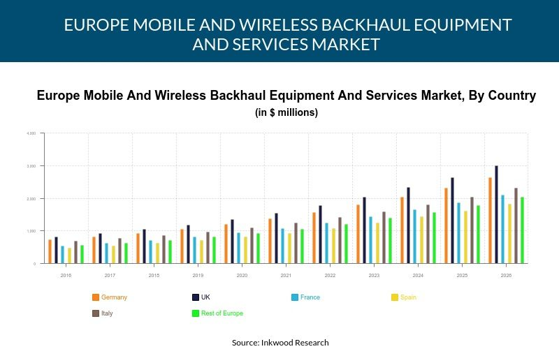 Europe Mobile And Wireless Backhaul Equipment And Services Market