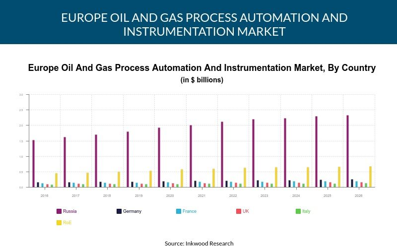 Europe Oil & Gas Process Automation & Instrumentation Market