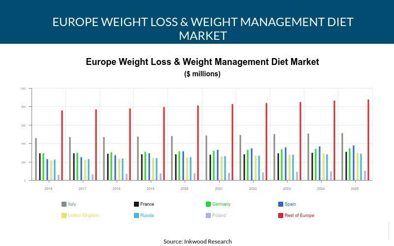 Europe Weight Loss & Weight Management Diet Market