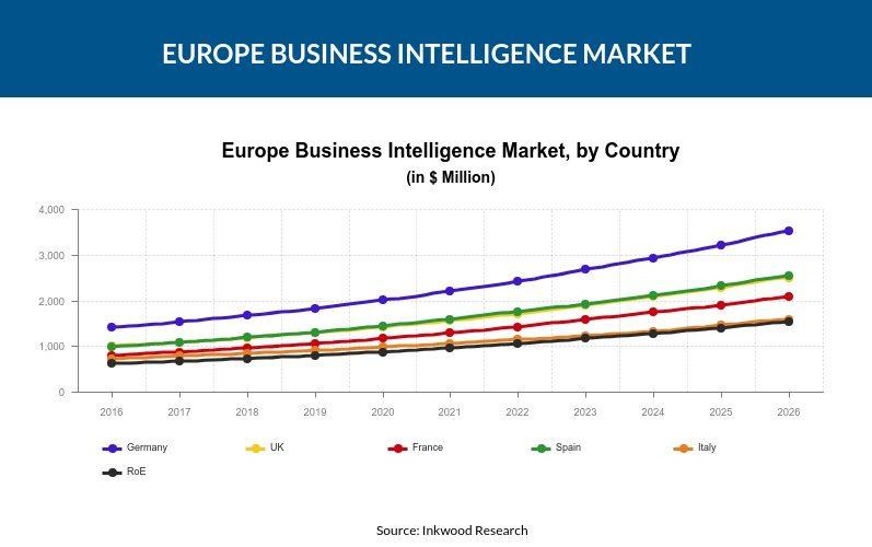 Europe Business Intelligence market