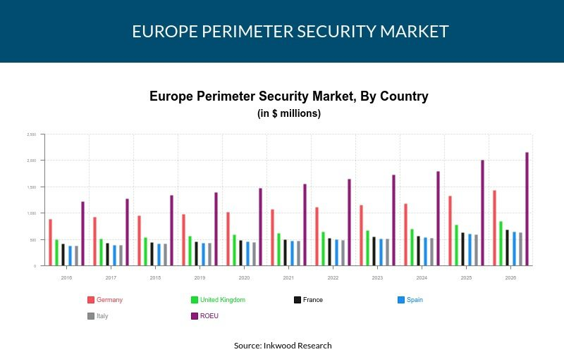 Europe Perimeter Security Market