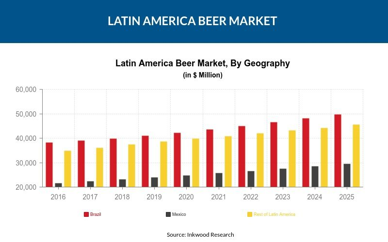 Latin America Beer Market