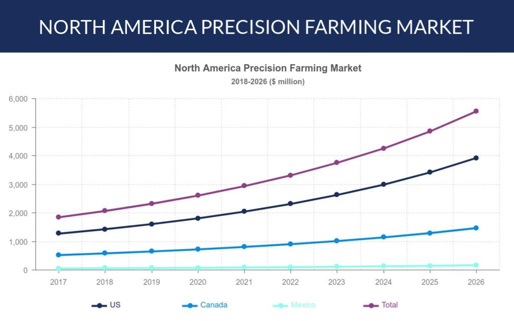 North America precision farming market