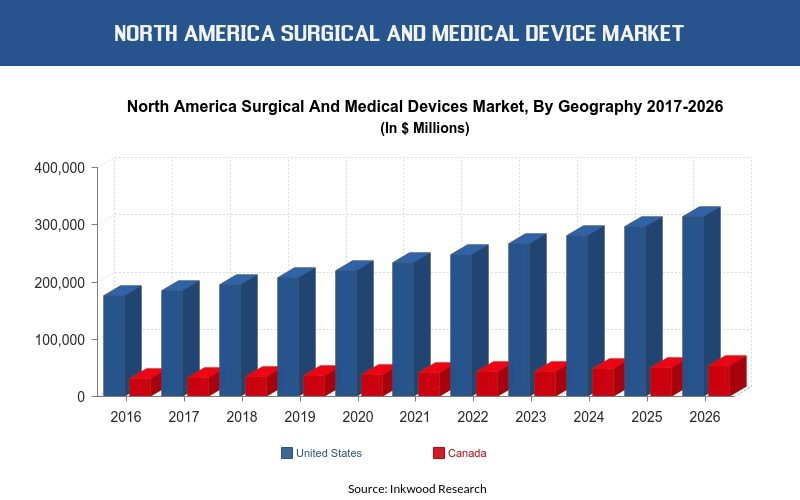 North America Surgical and Medical Device Market