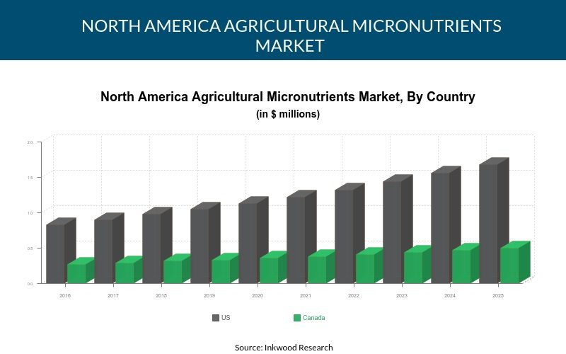 North America Agricultural micronutrients market