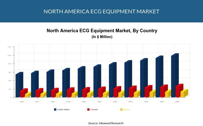 North America ECG equipment market