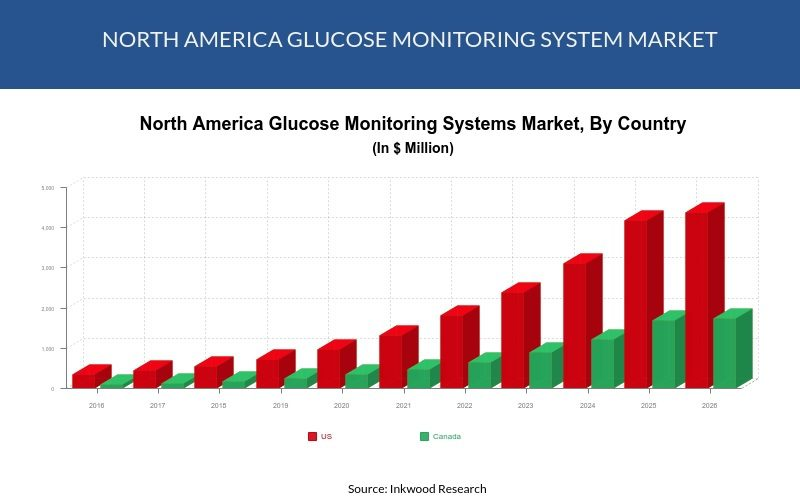North America glucose monitoring systems market