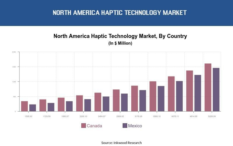 North America Haptic Technology Market Size, Trends