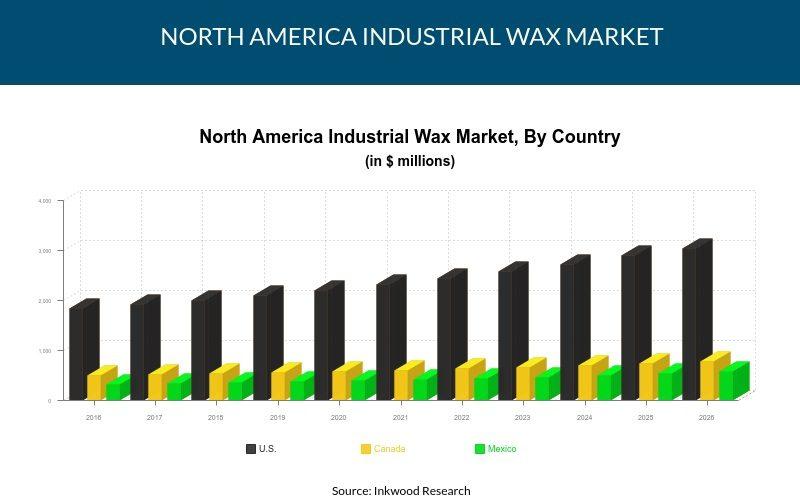 North America Industrial Wax Market