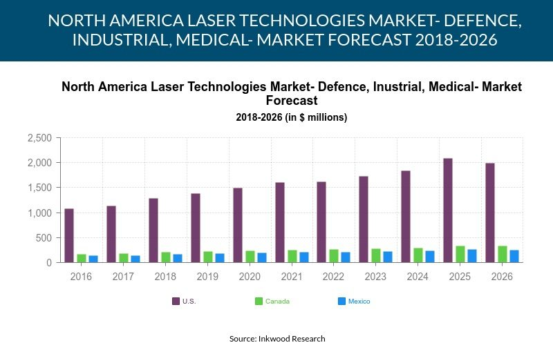 North America Laser Technologies Market