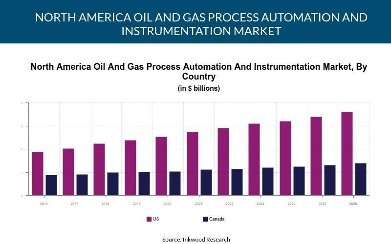 North America Oil And Gas Process Automation And Instrumentation Market