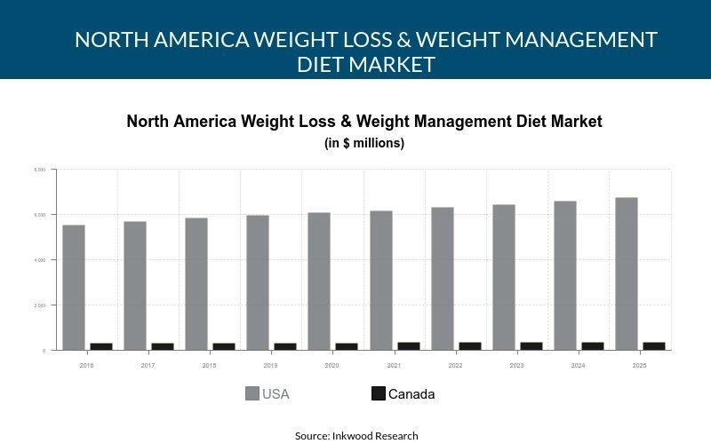 North America Weight Loss & Weight Management Diet Market