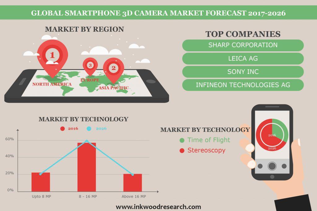 Smartphone 3D Camera Market