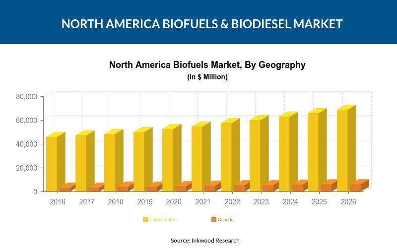 North America Biofuels & Biodiesel Market